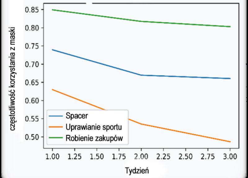 Trend w noszeniu maseczek w zależności od rodzaju aktywności (Collegium Medicum/Uniwersytet Zielonogórski)